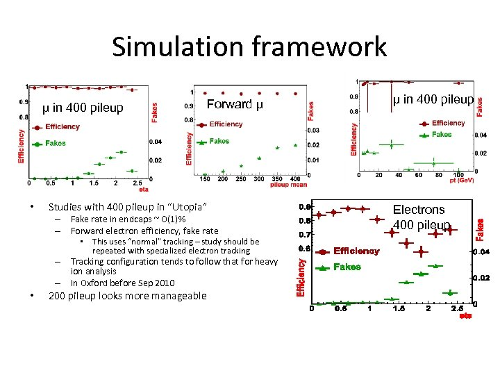 Simulation framework μ in 400 pileup • Forward µ Studies with 400 pileup in