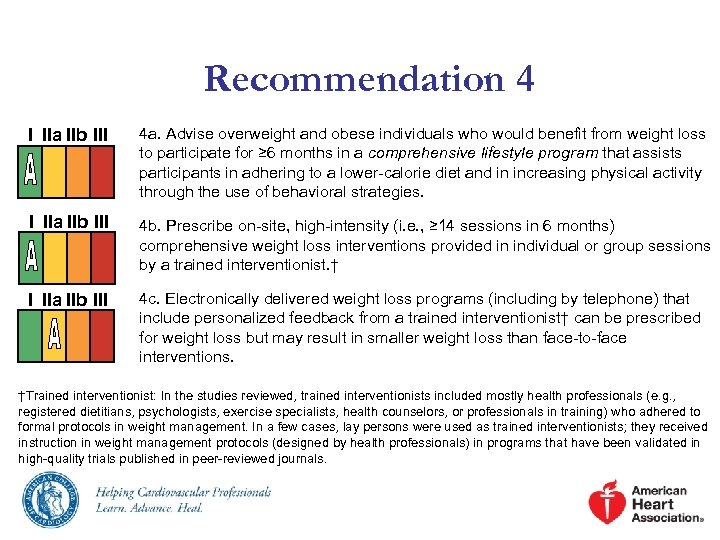 Recommendation 4 I IIa IIb III 4 a. Advise overweight and obese individuals who