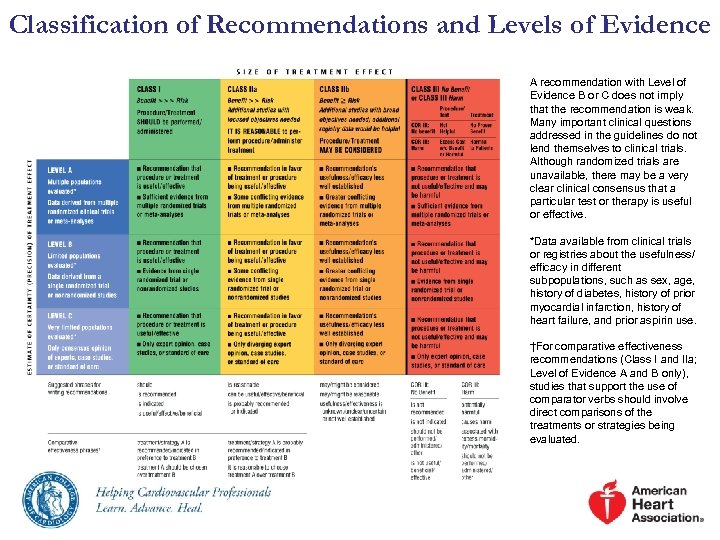 Classification of Recommendations and Levels of Evidence A recommendation with Level of Evidence B