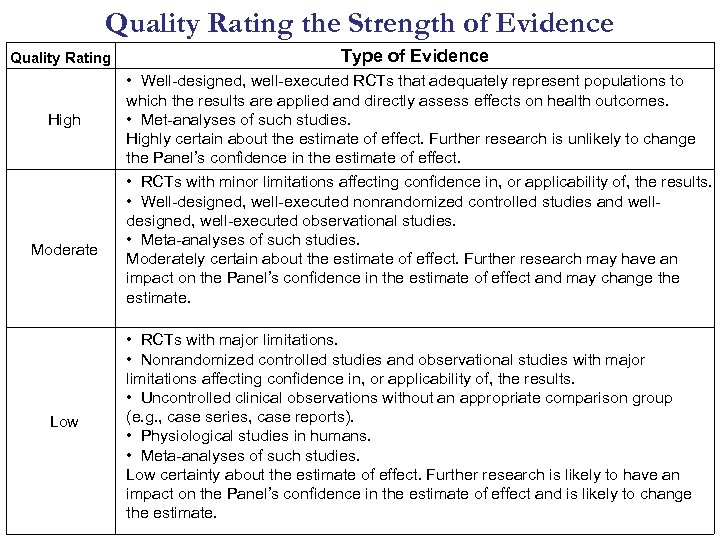 Quality Rating the Strength of Evidence Quality Rating Type of Evidence High • Well-designed,