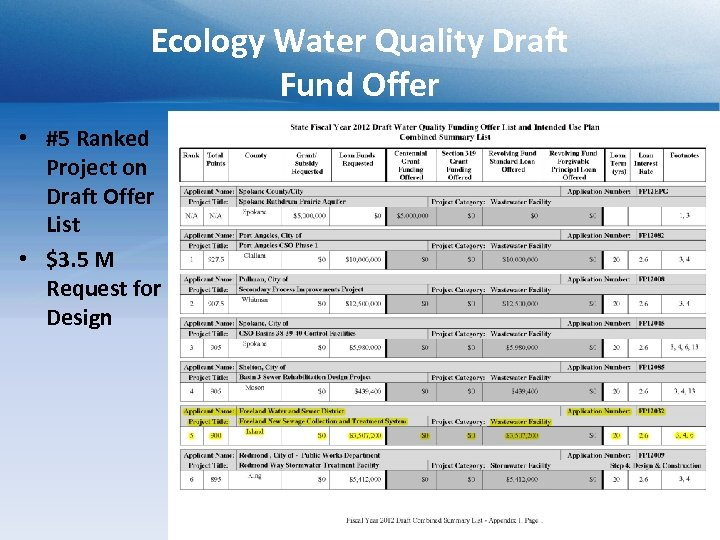 Ecology Water Quality Draft Fund Offer • #5 Ranked Project on Draft Offer List