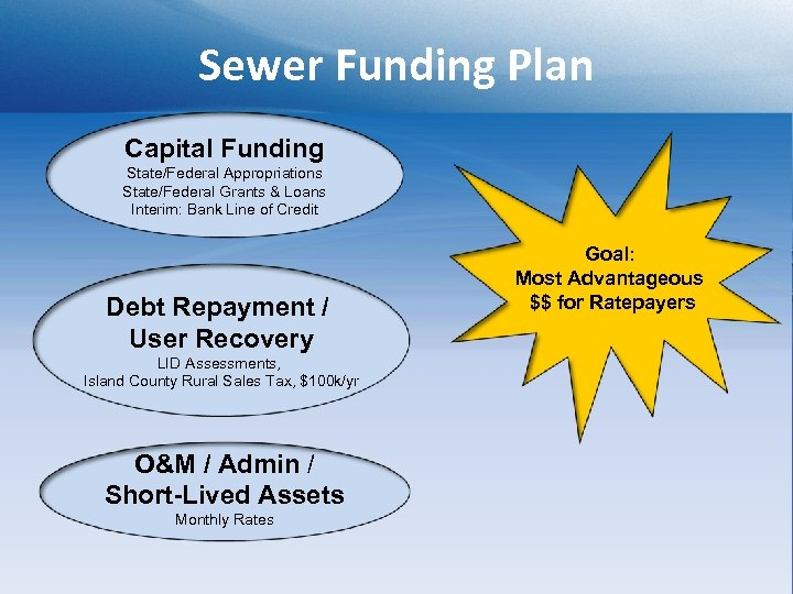 Sewer Funding Plan Capital Funding State/Federal Appropriations State/Federal Grants & Loans Interim: Bank Line