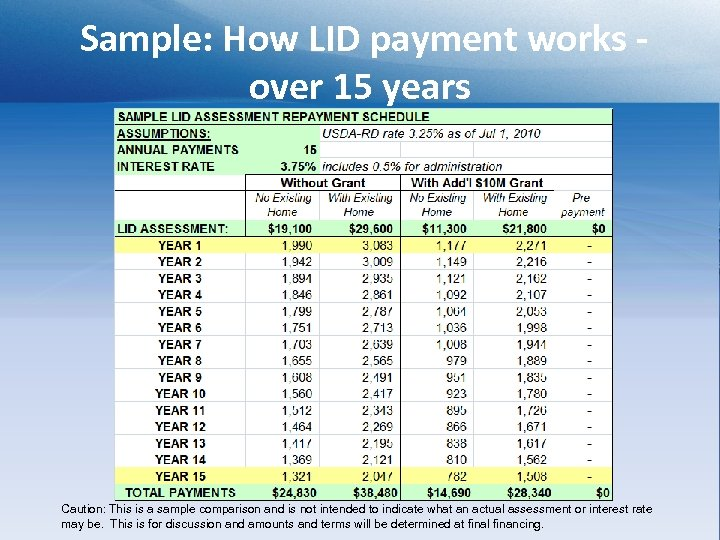 Sample: How LID payment works over 15 years SAMPLE LID ASSESSMENT REPAYMENT SCHEDULE ASSUMPTIONS:
