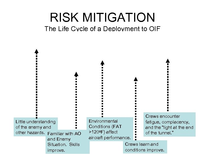 RISK MITIGATION The Life Cycle of a Deployment to OIF EXTREMELY HIGH RISK MEDIUM