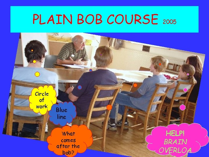 PLAIN BOB COURSE Circle of work 2005 Blue line What comes after the bob?