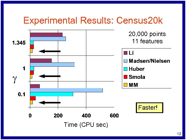 Experimental Results: Census 20 k 20, 000 points 11 features g Faster! Time (CPU