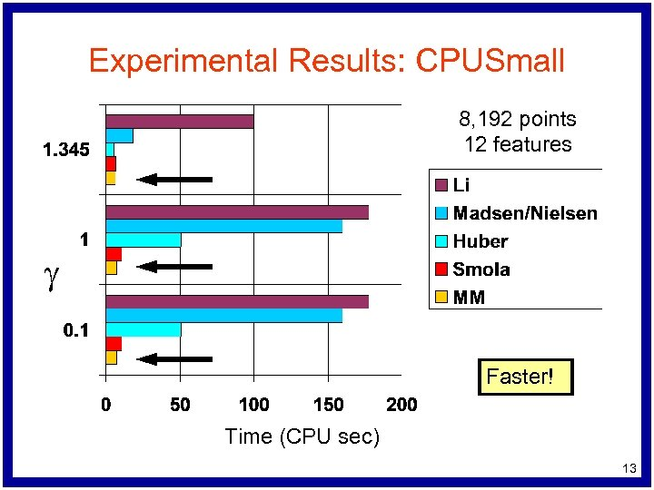 Experimental Results: CPUSmall 8, 192 points 12 features g Faster! Time (CPU sec) 13