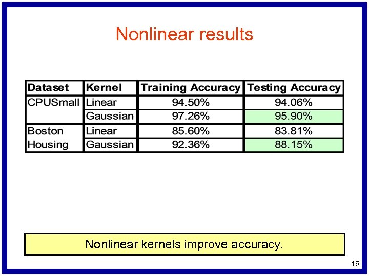 Nonlinear results Nonlinear kernels improve accuracy. 15
