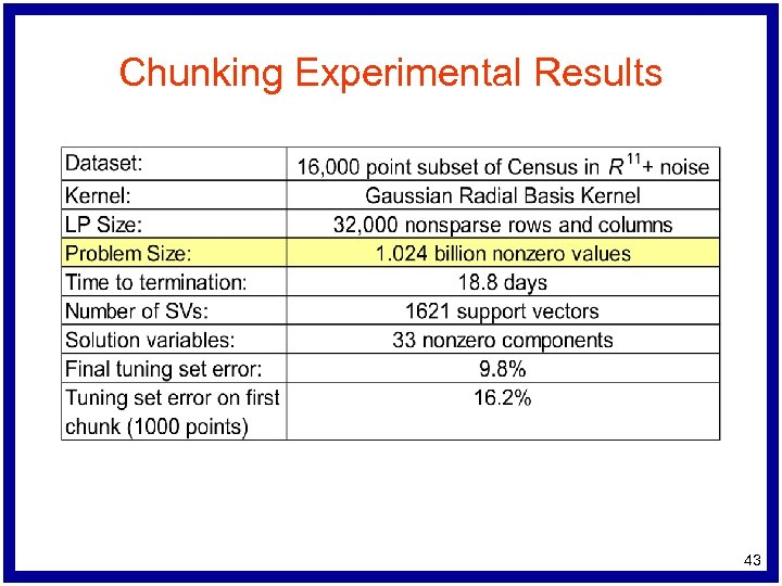 Chunking Experimental Results 43