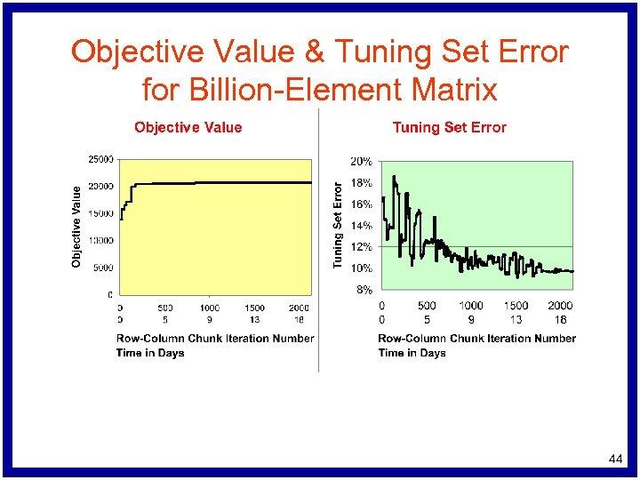 Objective Value & Tuning Set Error for Billion-Element Matrix 44