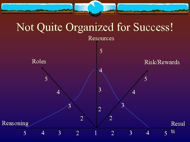 Not Quite Organized for Success! Resources 5 Roles Risk/Rewards 4 5 5 3 4