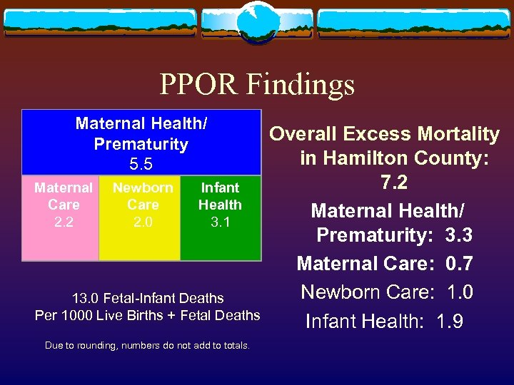 PPOR Findings Maternal Health/ Prematurity 5. 5 Maternal Care 2. 2 Newborn Care