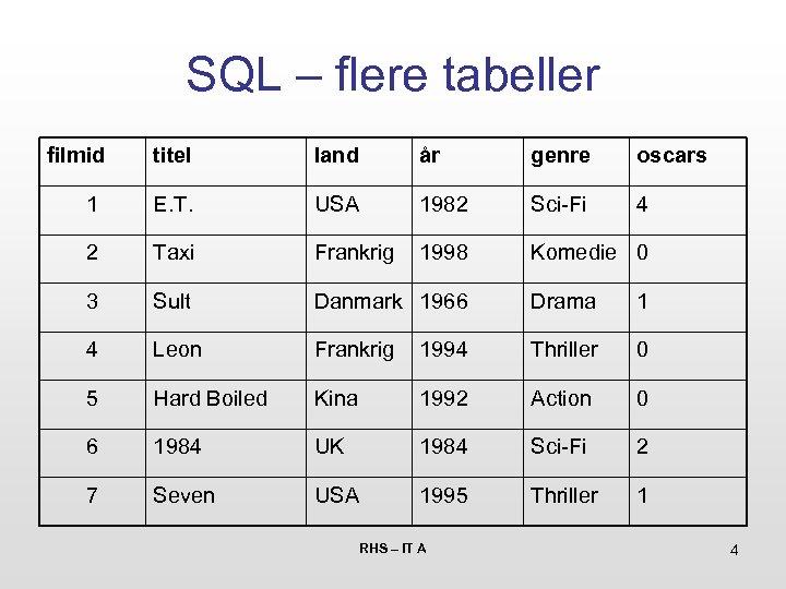 SQL – flere tabeller filmid titel land år genre oscars 1 E. T. USA