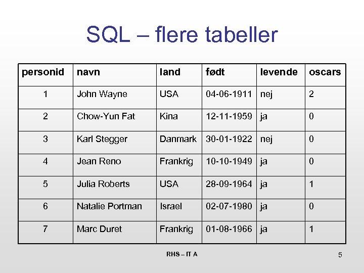 SQL – flere tabeller personid navn land født 1 John Wayne USA 04 -06