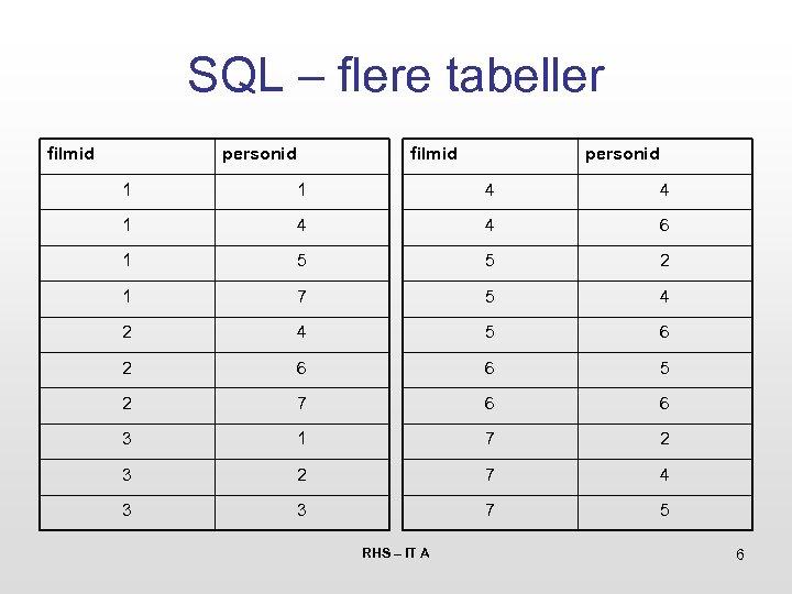 SQL – flere tabeller filmid personid 1 1 4 4 6 1 5 5