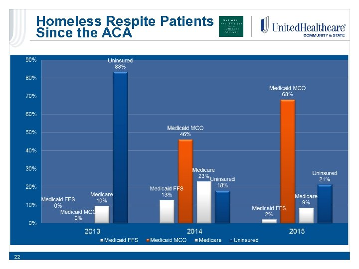 Homeless Respite Patients Since the ACA 22