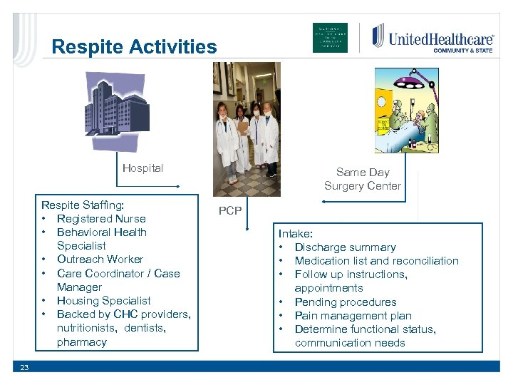 Respite Activities Hospital Respite Staffing: • Registered Nurse • Behavioral Health Specialist • Outreach