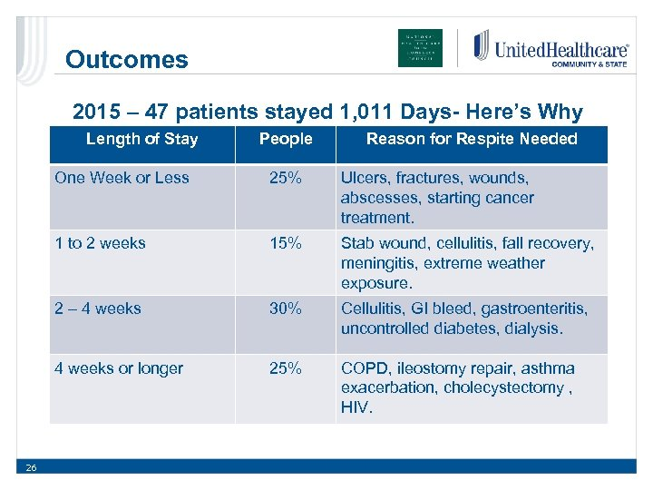 Outcomes 2015 – 47 patients stayed 1, 011 Days- Here's Why Length of Stay