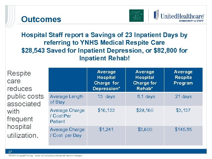 Outcomes Hospital Staff report a Savings of 23 Inpatient Days by referring to YNHS