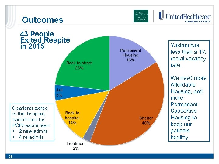 Outcomes 43 People Exited Respite in 2015 6 patients exited to the hospital, transitioned