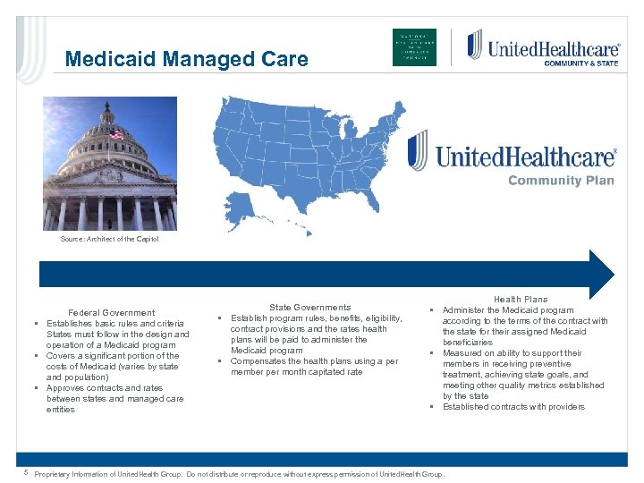 Medicaid Managed Care Source: Architect of the Capitol Federal Government • Establishes basic rules