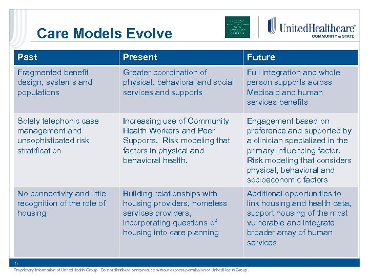 Care Models Evolve Past Present Future Fragmented benefit design, systems and populations Greater coordination