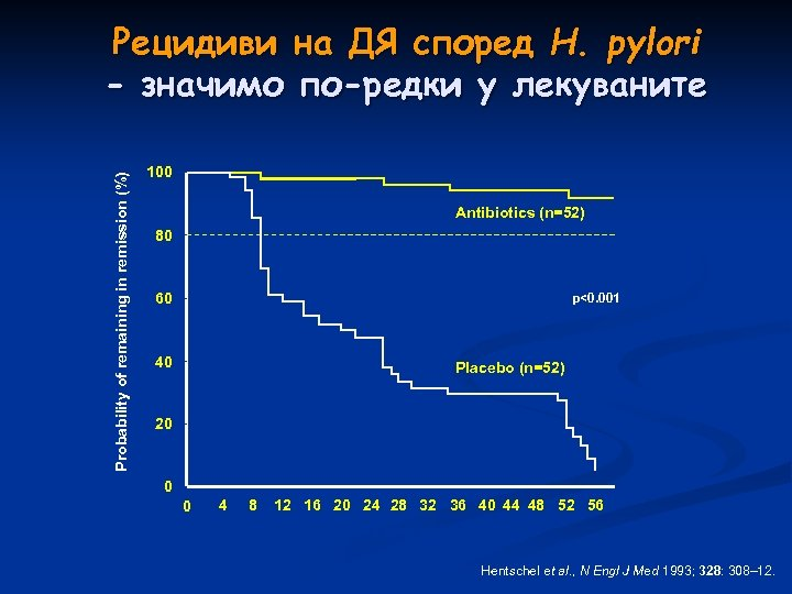 Probability of remaining in remission (%) Рецидиви на ДЯ според H. pylori - значимо