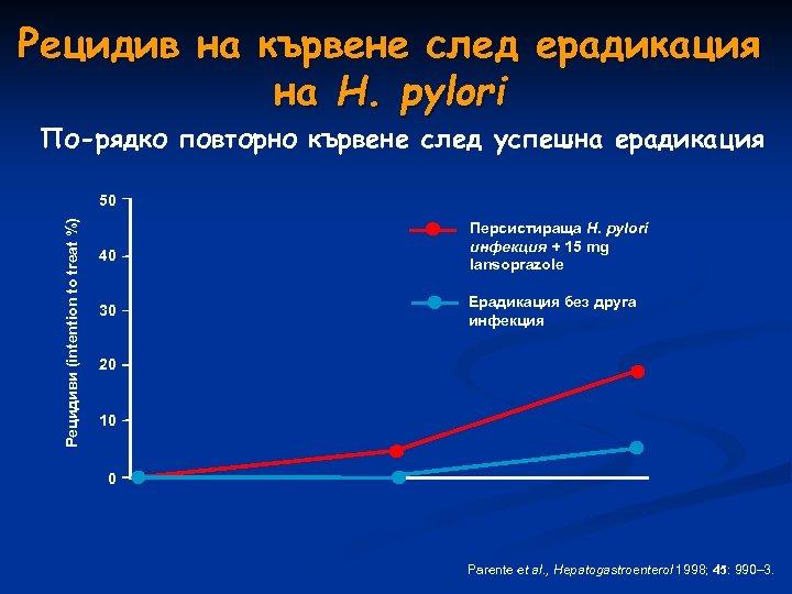 Рецидив на кървене след ерадикация на H. pylori По-рядко повторно кървене след успешна ерадикация
