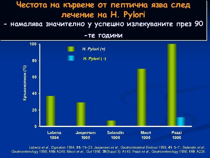 Честота на кървене от пептична язва след лечение на H. Pylori - намалява значително
