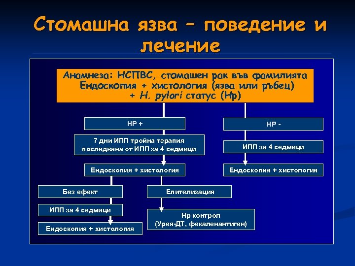 Стомашна язва – поведение и лечение Анамнеза: НСПВС, стомашен рак във фамилията Ендоскопия +