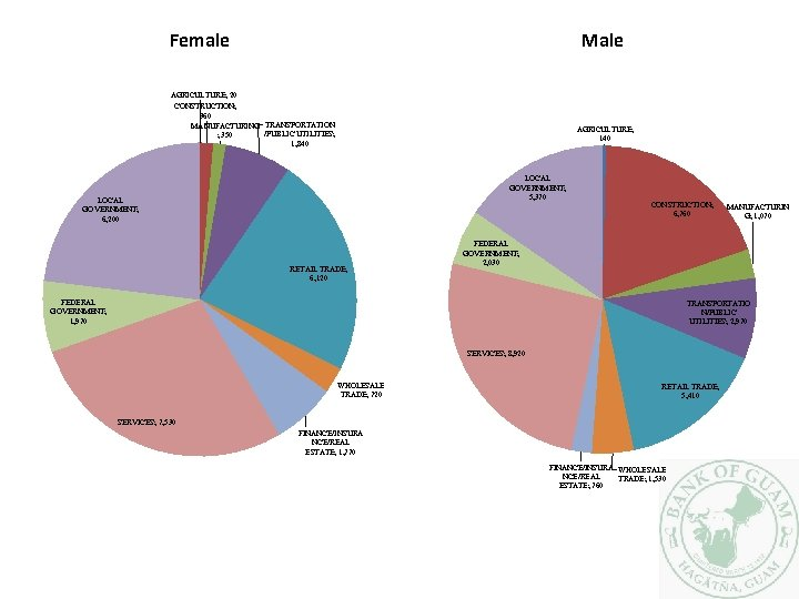 Female Male AGRICULTURE; 20 CONSTRUCTION; 360 MANUFACTURING TRANSPORTATION /PUBLIC UTILITIES; ; 350 1, 840