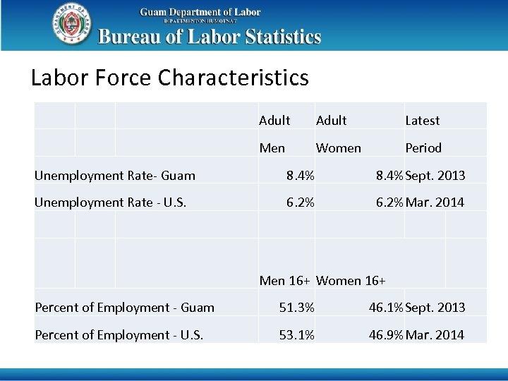 Labor Force Characteristics Adult Latest Men Women Period Unemployment Rate- Guam 8. 4%Sept. 2013