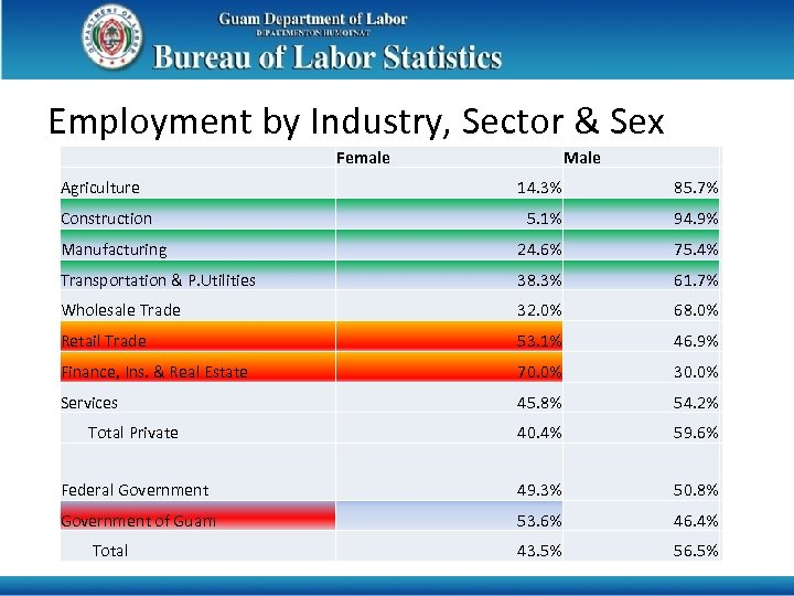 Employment by Industry, Sector & Sex Female Agriculture Male 14. 3% 85. 7% 5.