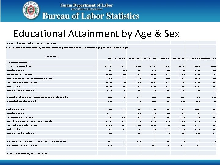 Educational Attainment by Age & Sex Table 2 -11. Educational Attainment and Sex by