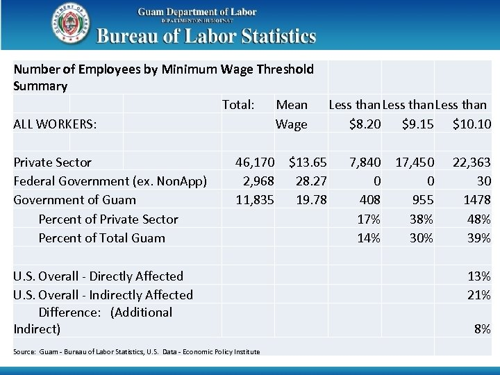 Number of Employees by Minimum Wage Threshold Summary Total: Mean Less than ALL WORKERS: