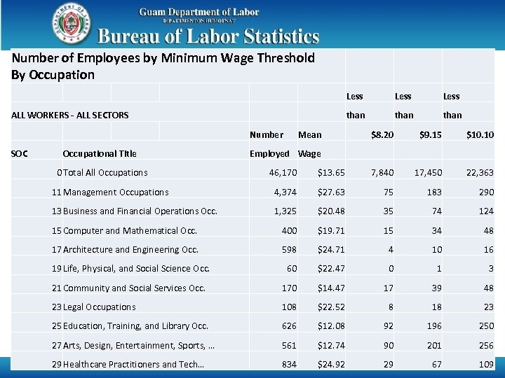 Number of Employees by Minimum Wage Threshold By Occupation Less Number SOC Mean Less