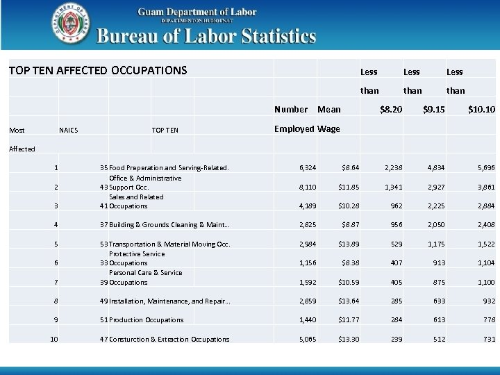TOP TEN AFFECTED OCCUPATIONS Less Mean Less than Number Less than $8. 20 $9.