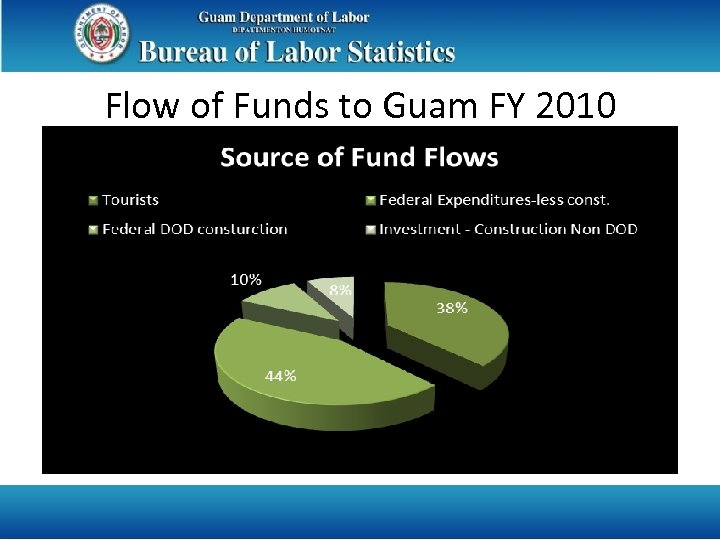 Flow of Funds to Guam FY 2010