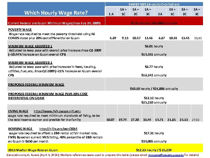 Which Hourly Wage Rate? 1 A FAMILY SIZE (A=adult; C=child/ren) 1 A + 2