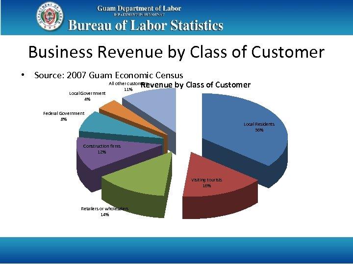 Business Revenue by Class of Customer • Source: 2007 Guam Economic Census Revenue by