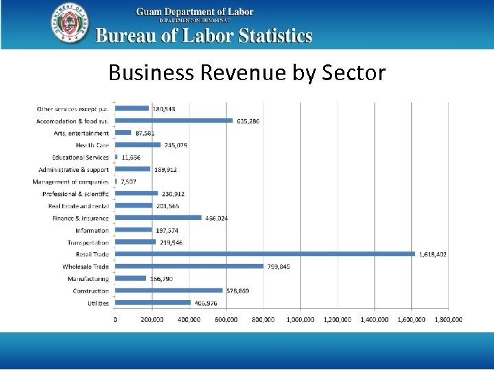 Business Revenue by Sector