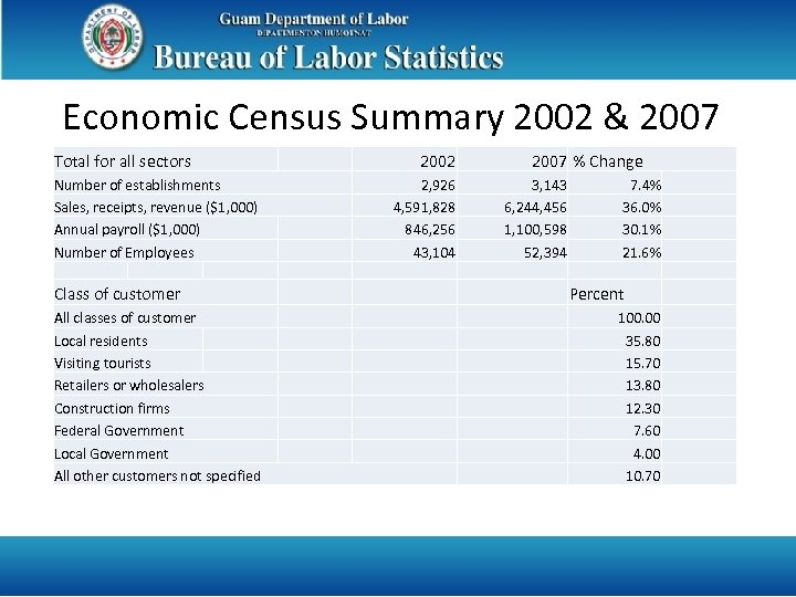 Economic Census Summary 2002 & 2007 Total for all sectors Number of establishments Sales,