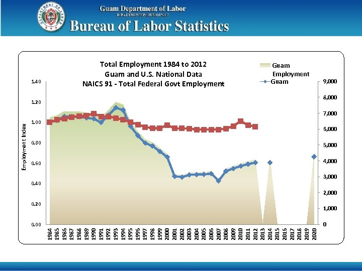 1. 40 Total Employment 1984 to 2012 Guam and U. S. National Data NAICS