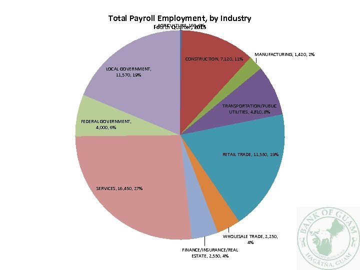 Total Payroll Employment, by Industry AGRICULTURE, 160, 0% Fourth Quarter, 2013 CONSTRUCTION, 7, 120,