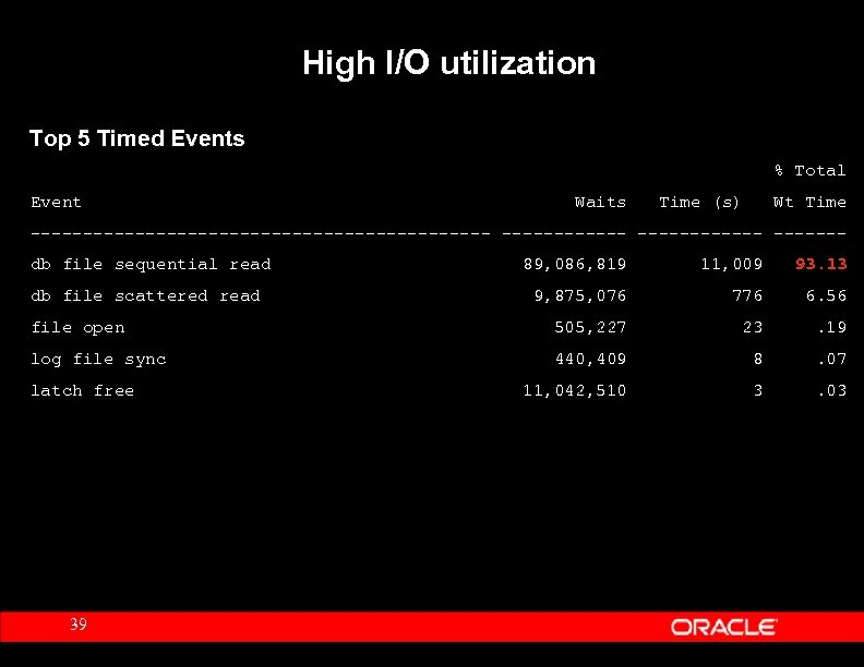 High I/O utilization Top 5 Timed Events % Total Event Waits Time (s) Wt