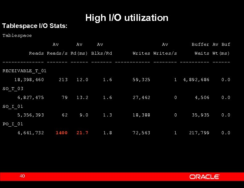 High I/O utilization Tablespace I/O Stats: Tablespace Av Av Reads/s Rd(ms) Blks/Rd Buffer Av