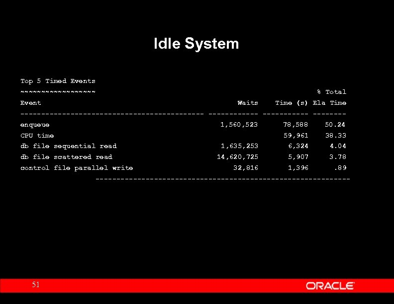 Idle System Top 5 Timed Events ~~~~~~~~~ % Total Event Waits Time (s) Ela