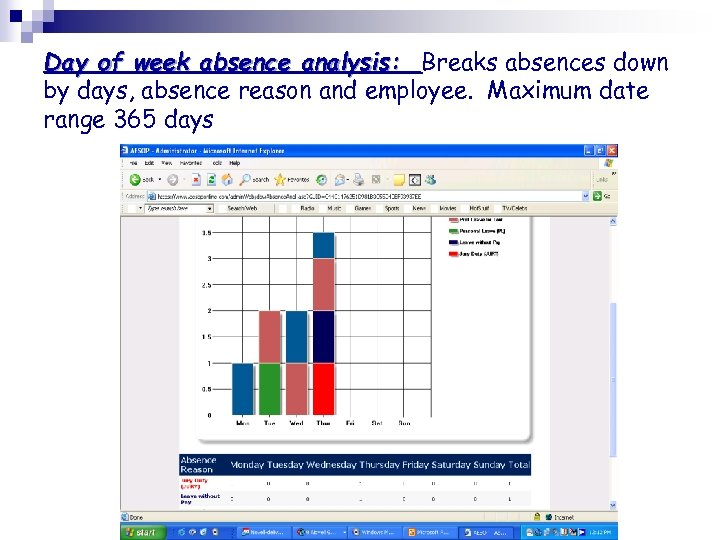 Day of week absence analysis: Breaks absences down by days, absence reason and employee.
