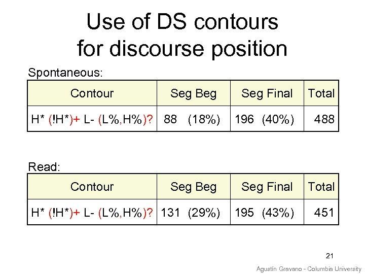 Use of DS contours for discourse position Spontaneous: Contour Seg Beg Seg Final Total