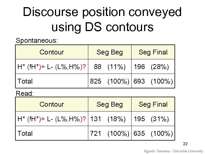 Discourse position conveyed using DS contours Spontaneous: Contour Seg Beg H* (!H*)+ L- (L%,